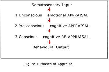 Phases of Appraisal