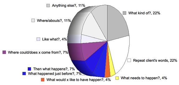 Pie chart showing the frequency of use of the CL questions