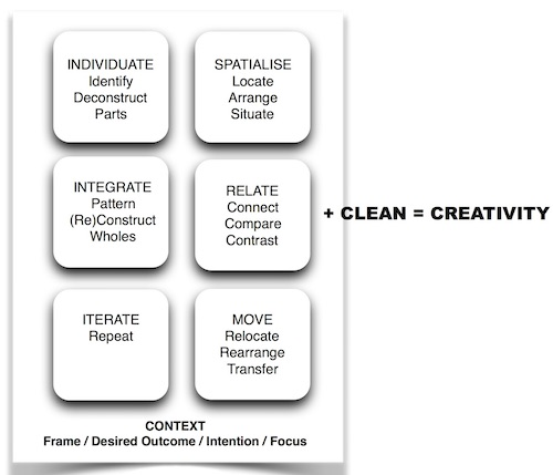 Features of Clean Space