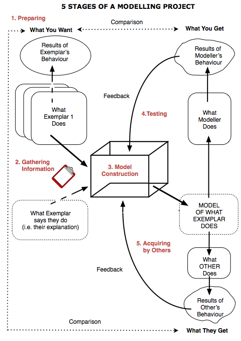 Five Stages of a Modelling Project (Lawley & Tompkins)