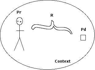 PPRC model
