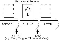 Schematic of a Sequence of Events